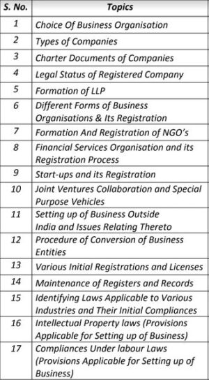 Paper 3 - Setting up of Business Entities and Closure (CS Executive New Syllabus Module I) by CA Shilpum Khanna