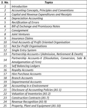 Paper 05 - Financial Accounting (CMA Inter Group I) by CA Raj K Agrawal