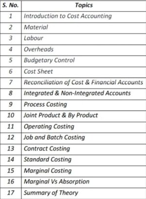Paper 08 - Cost Accounting (CMA Inter Group I) by CA Raj K Agrawal
