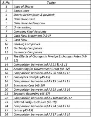 Paper 12A - Company Accounts (CMA Inter Group II) by CA Raj K Agrawal