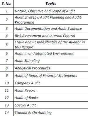 Paper 12B - Audit (CMA Inter Group II) by CA Raj K Agrawal