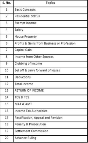 Paper 9.5 - Direct Tax Laws & Practice (CS Professional Module III New Syllabus) by CA Raj K Agrawal