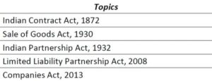 Paper 2 (Part 1) - Business Laws (CA Foundation) by CA Aishwarya Khandelwal Kapoor