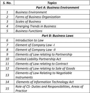 Paper 1- Business Environment & Law (CS Foundation New Syllabus) by CA Jaishree Soni