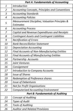 Paper 4- Fundamentals of Accounting & Auditing (CS Foundation New Syllabus) by CA Raj K Agrawal