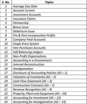 Paper 1 - Accounting (CA IPCC Group I) by CA Raj K Agrawal