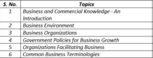 Paper 4 (Part 2) - Business and Commercial Knowledge (CA Foundation) by CA Shilpum Khanna