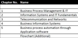 Paper 7 - Information Technology & Strategic Management (CA IPCC Group II) by CA Shilpum Khanna
