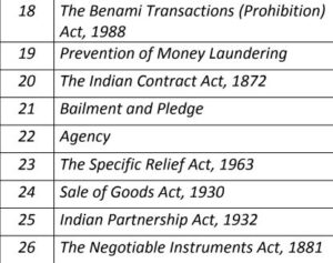 Paper 7 - Economic, Business and Commercial Laws (CS Executive New Syllabus Module II) by CA Shilpum Khanna