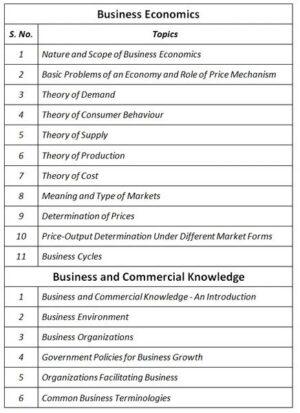 CA Foundation All Subjects Combo