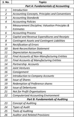 CS Foundation (New Syllabus) - All Subjects Combo