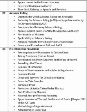 Paper 8A - Complete GST (CA Final Group II Old Syllabus) by CA Raj K Agrawal