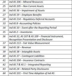 Paper 17 - Corporate Financial Reporting (CMA Final) by CA Raj K Agrawal & CA Amit Samriya